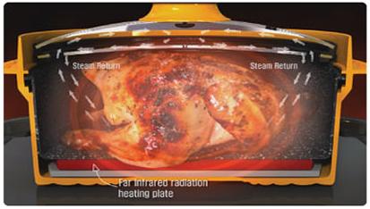Принцип приготовления еды в кастрюле Rapid Cooker.