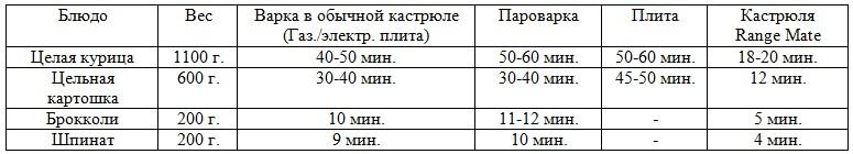 Таблица сравнения скороварки с другими видами готовки.