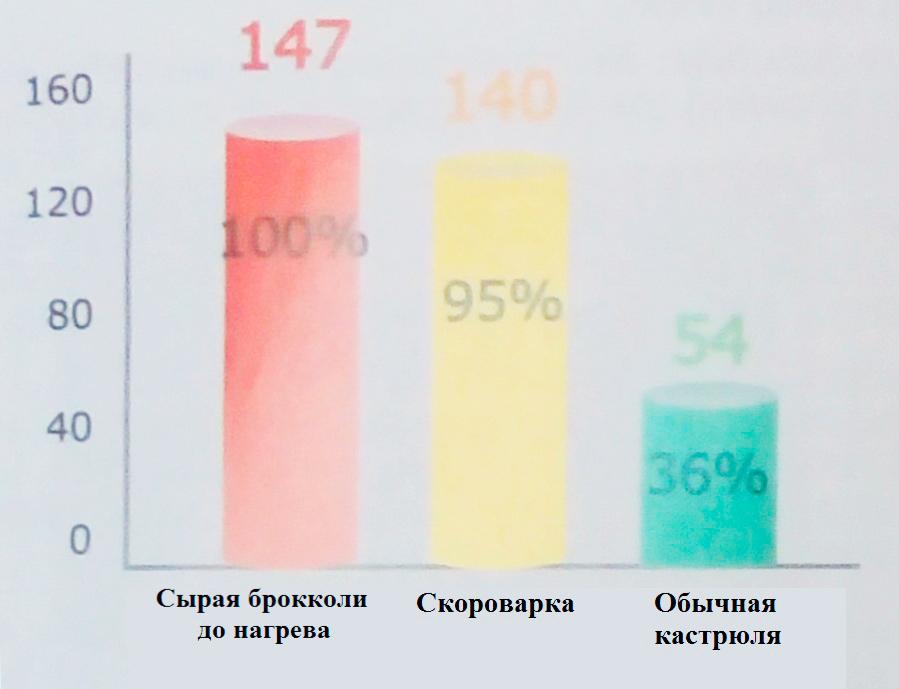 Сравнение остатков витамина С после приготовления 100 г. брокколи в обычной кастрюле и скороварке.